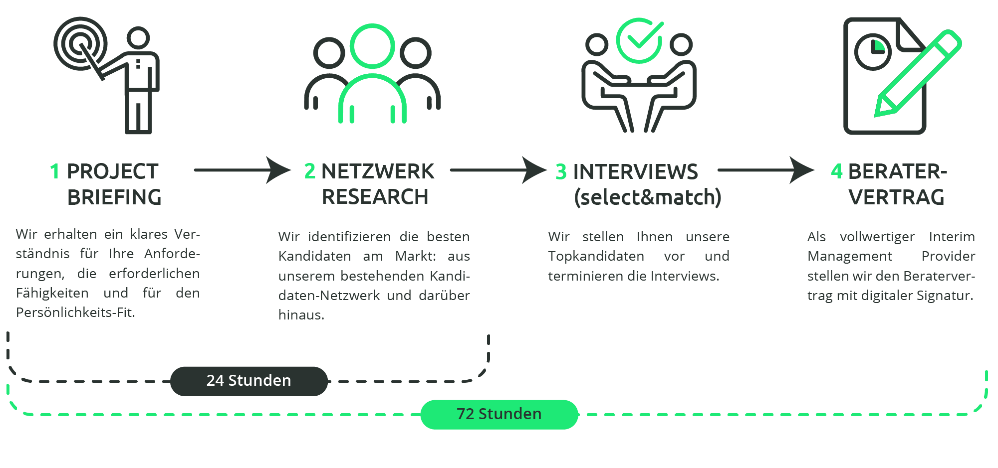 Selected Heads Recruiters Berlin Interim Management